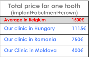 Price comparison for dental treatment abroad in Europe