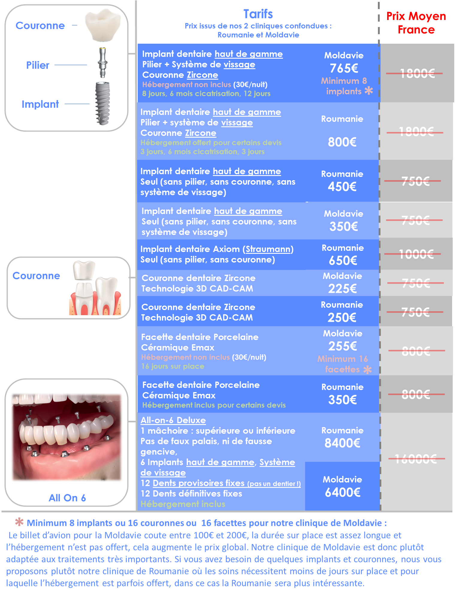 Prix implant dentaire Moldavie